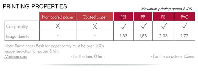 ผ้าหมึกพิมพ์บาร์โค้ด Ricoh B110CR
